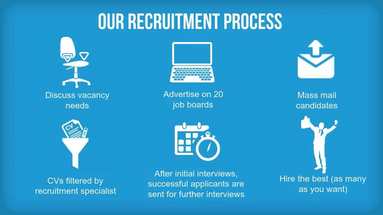 Multi Recruit - Fixed Cost Recruitment Solutions